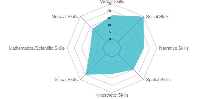 Graphic example of Headstrong Nation Strength Star result  showing skills such as musical, verbal, mathematical, spatial, etc...
